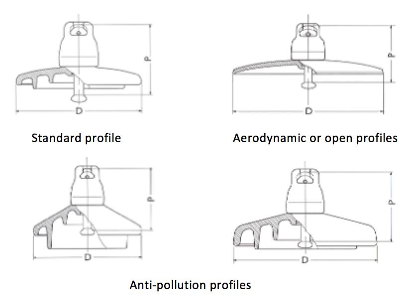 Insulator Design Criteria
